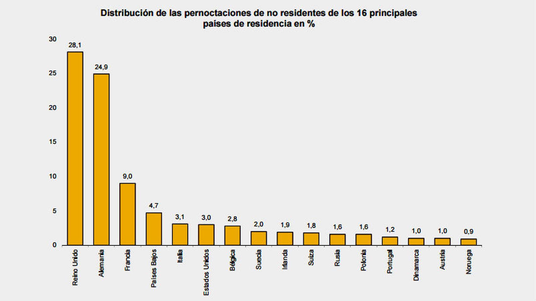 grafico-temblar-turismo-Espana-brexit_134747506_7826399_1706x960